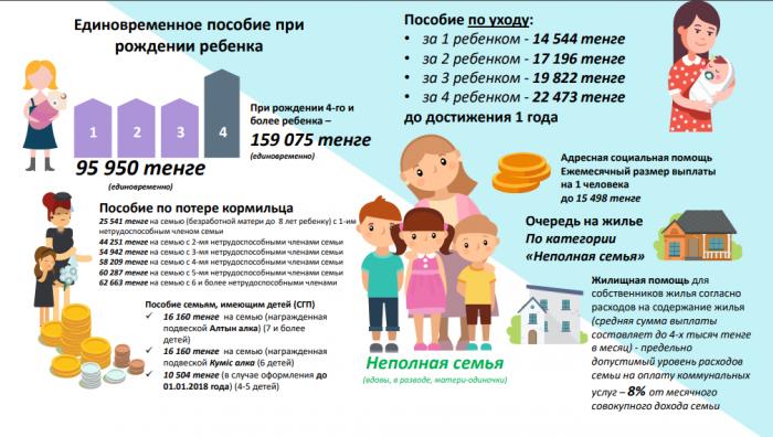 Пособие при рождении ребенка неполной семье в Казахстане