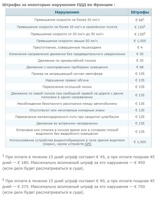 Штрафы за нарушения ПДД во Франции