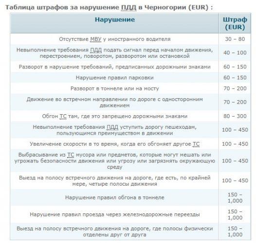Штрафы за нарушение ПДД Черногории