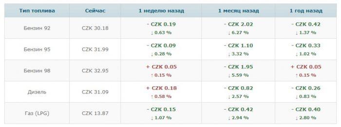 изменения цен на бензин в национальной валюте Чехии