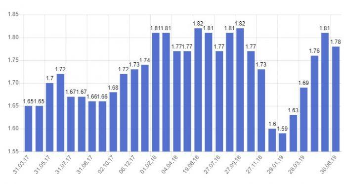 Стоимость бензина в Израиле