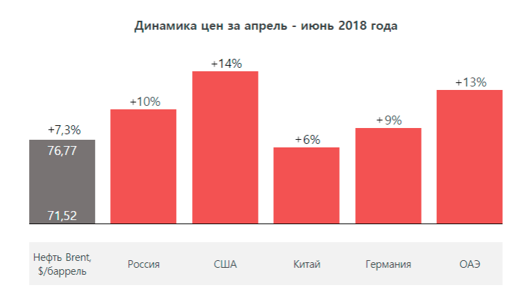 Недвижимость в дубае динамика цен на квартплата в болгарии