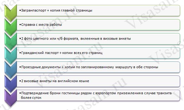 Транзитная виза: документы