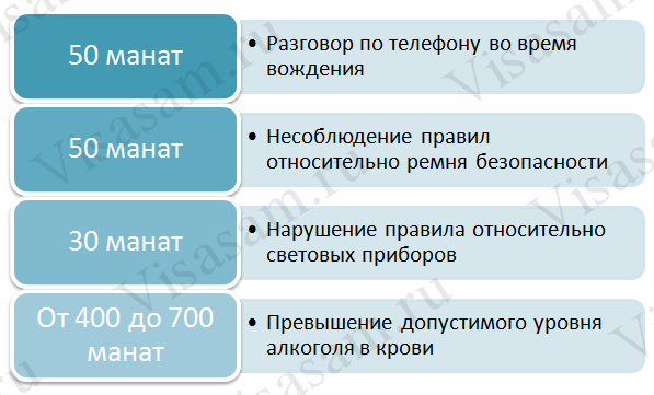 Штрафы в Азербайджане
