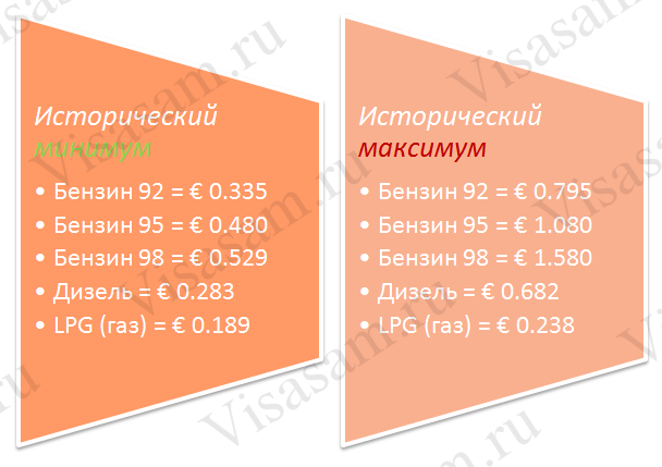 Как менялись цены на бензин