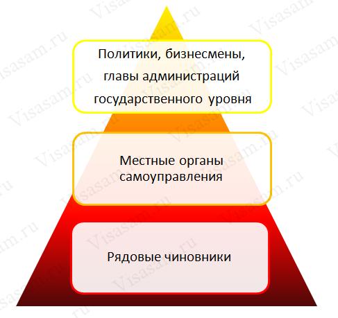 Пирамида коррупции