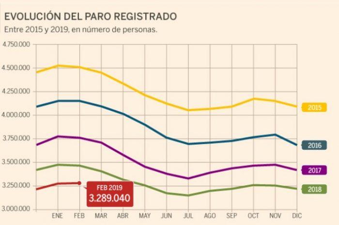 График безработицы в Испании
