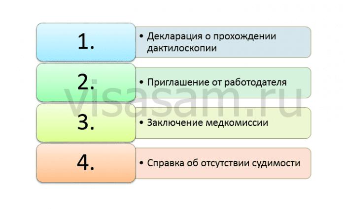 документы при оформлении B/1