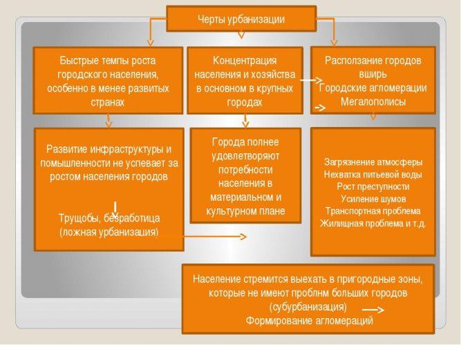 Причины и черты урбанизации