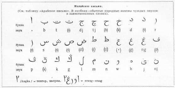Малайское письмо