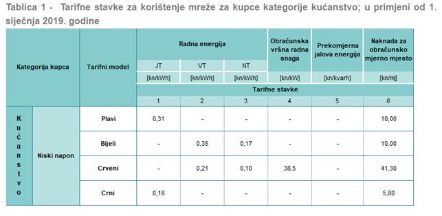 Тарифы ЖКХ в Хорватии