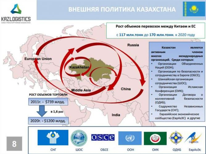 Внешняя политика Казахстана