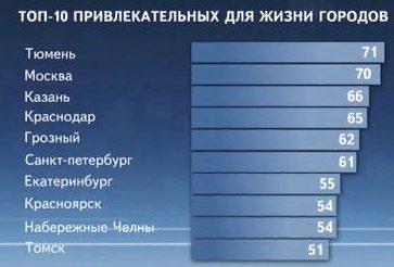 Топ-10 привлекательных для жизни городов РФ