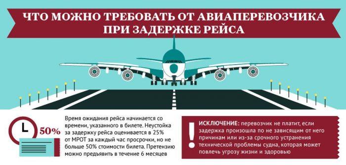 Претензия авиакомпании в России за задержку рейса : пример и образец написания жалобы