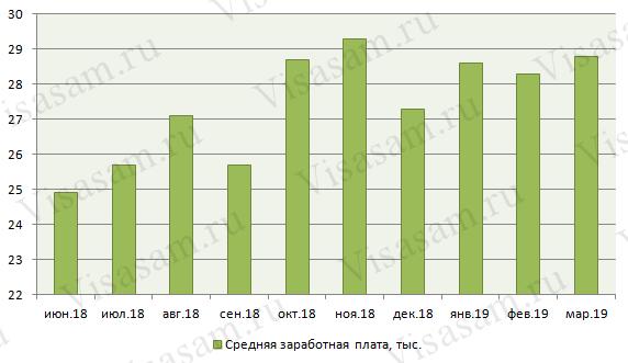 Зарплата в Калининграде