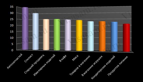 Средний заработок продавцов различной специализации