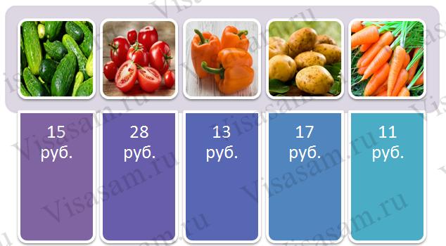 Цена овощей