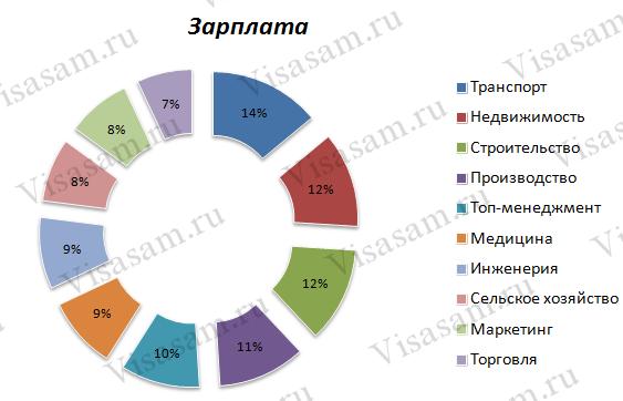 Наиболее популярные отрасли в Кирове