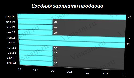 Средний заработок продавца в Кирове