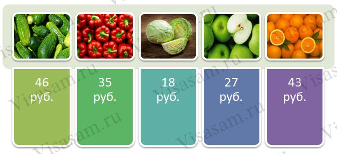 Стоимость овощей и фруктов