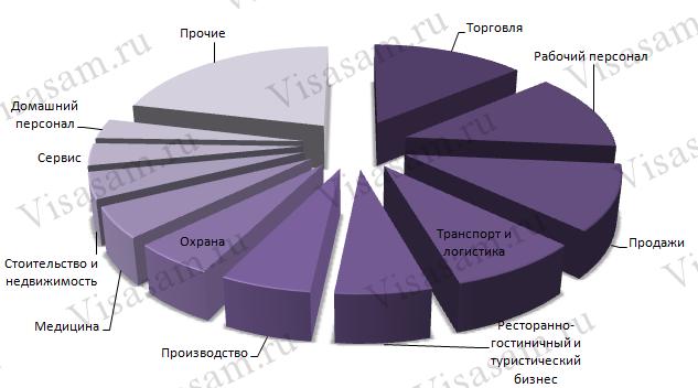 Профессии в Новороссийске