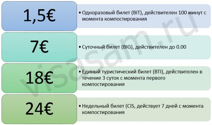 стоимость билета на автобус в Риме
