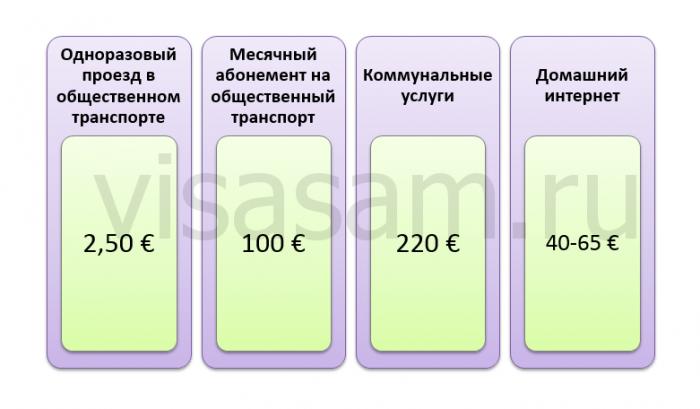 цены в стране
