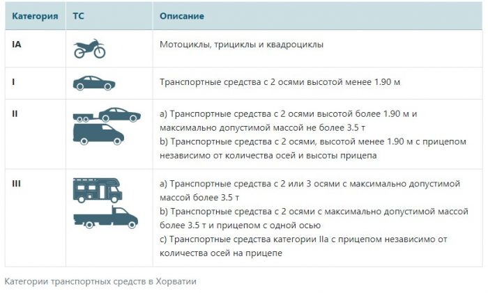 Категории транспортных средств в Хорватии