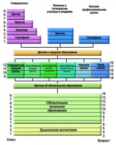 система образования Турции