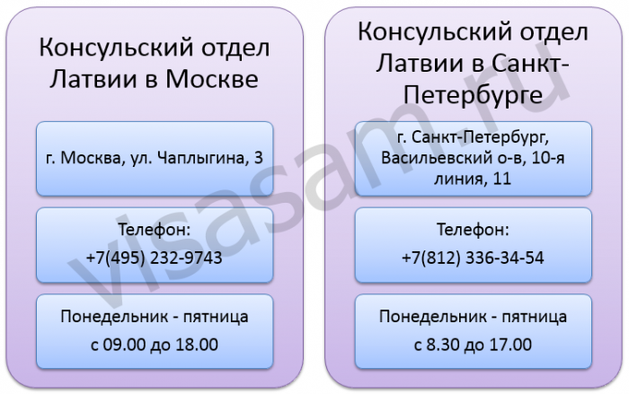 адрес консульских отделов Латвии в РФ