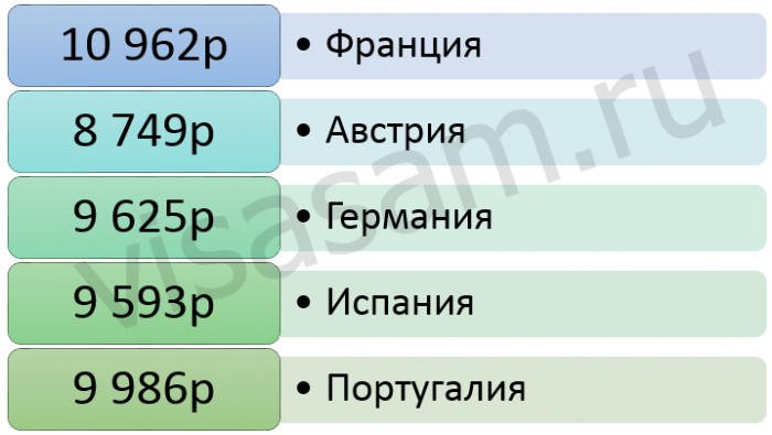 Цены на билеты туда-обратно из Москвы