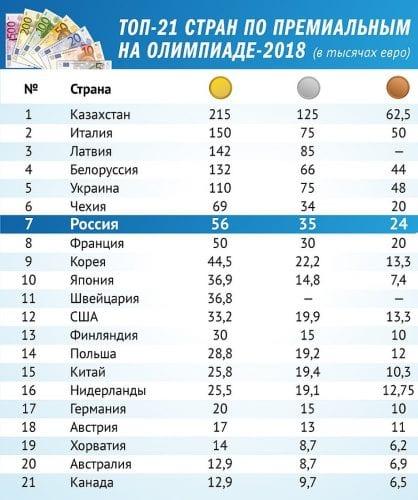 премии на Олимпийских играх