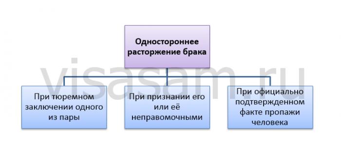 расторжение брака в Донецкой Народной Республике