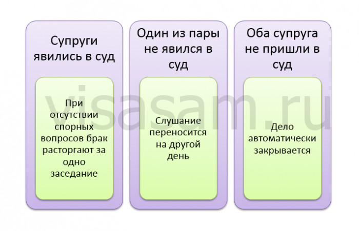 Развод в ДНР