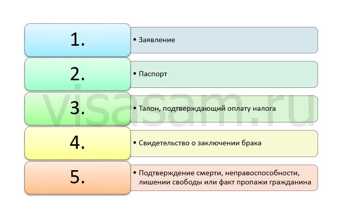 документы для расторжения брака в ДНР