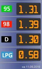 Стоимость топлива в Хорватии