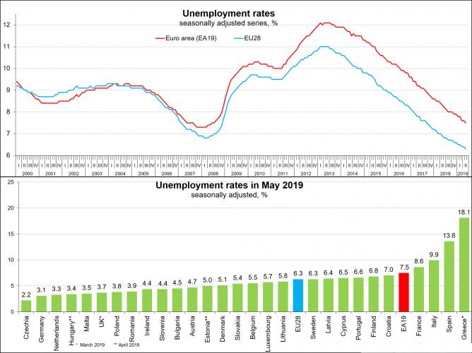 безработица в странах ЕС