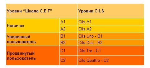 Уровни CILS
