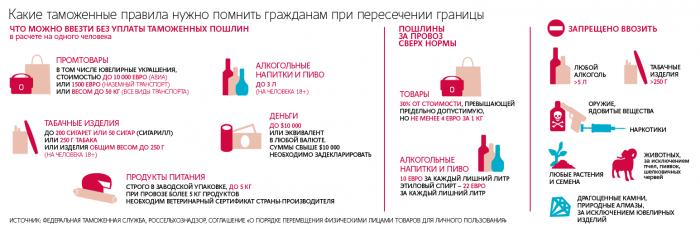 Таможенные правила ввоза в Россию