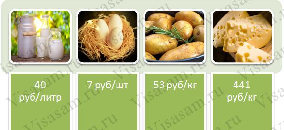 Цены на продукты в Красноярске