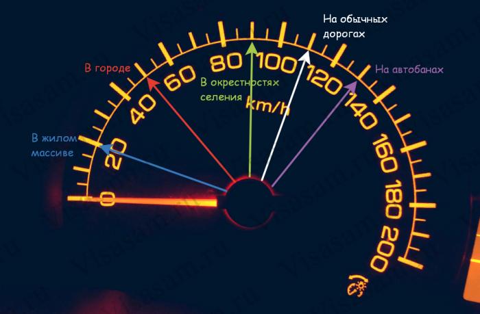 Какой скорости нужно придерживаться?