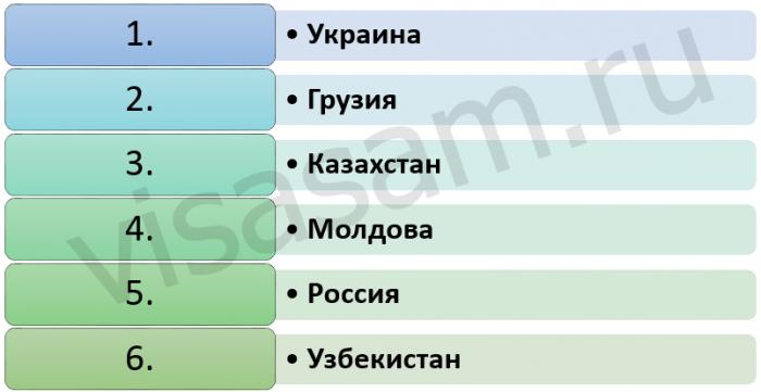 безвизовые страны для белорусов
