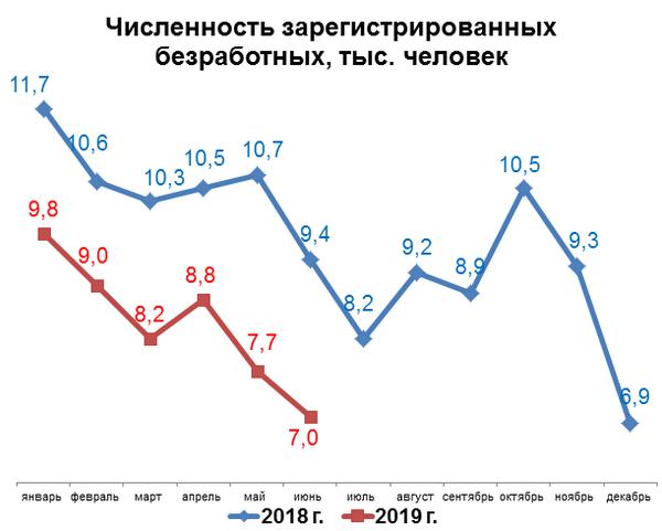 Численность за регистрируемых безработных в Беларуси