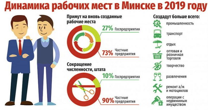 Динамика рабочих мест в Минске