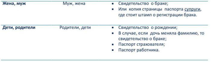 документ, подтверждающий родственные связи