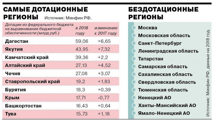 Дотационные и бездотационные регионы РФ