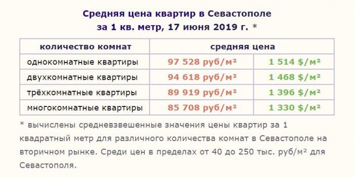 Цены на недвижимость Севастополя