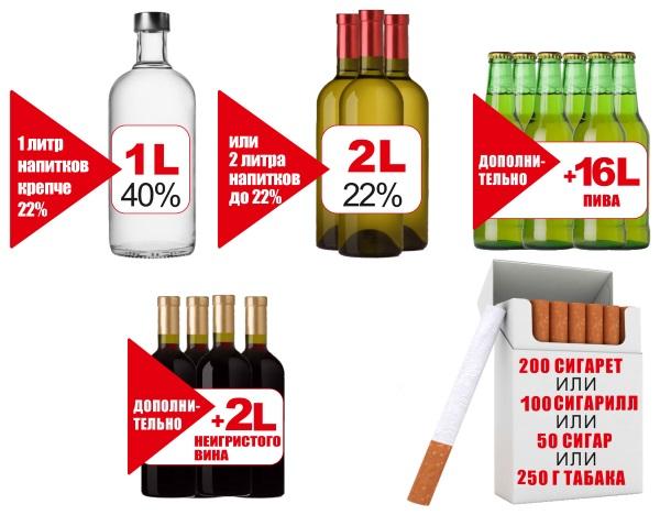 Нормы ввоза алкоголя в Россию