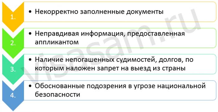 отказ в получении визы азербайджана