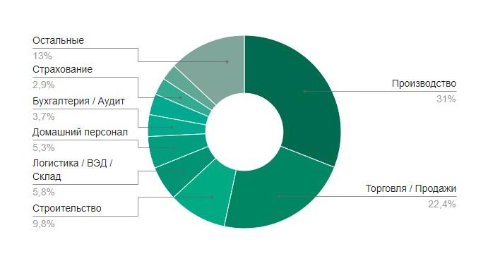 10 популярных отраслей по количеству вакансий